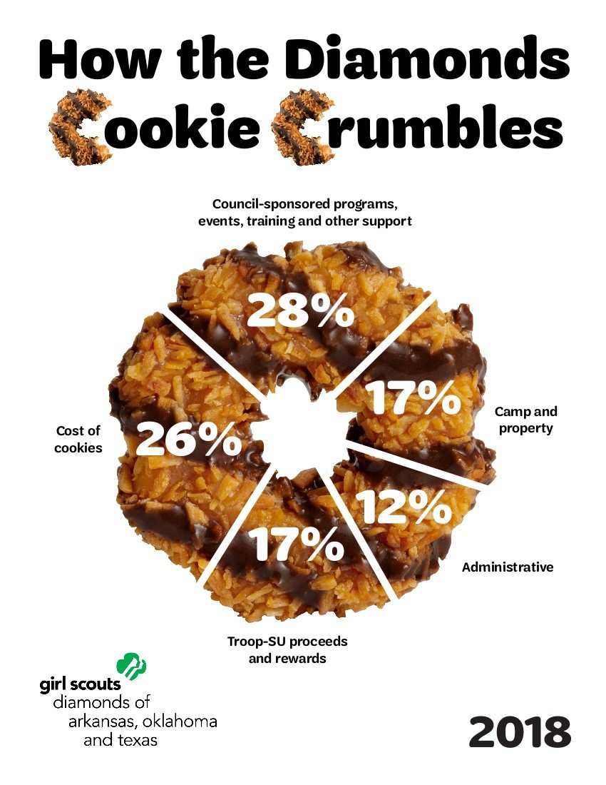 Cookie Crumbles 2018